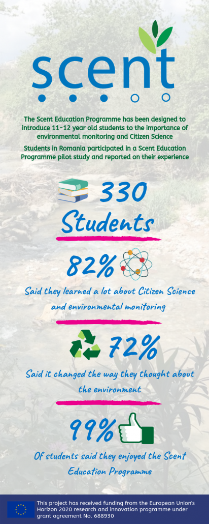 Results from the Romanian Education Programme Pilots – Scent